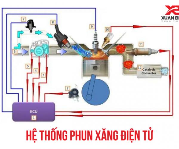 Hệ thống phun xăng điện tử FI là gì ? Có giúp xe Yamaha tiết kiệm xăng !